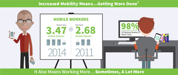 Mobility Means Getting More Done